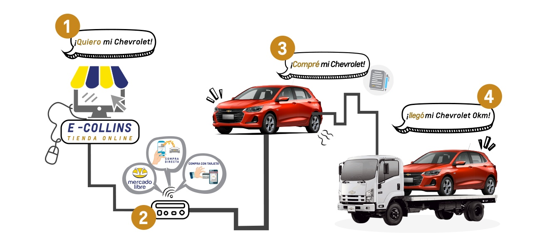 Proceso de compra online Chevrolet