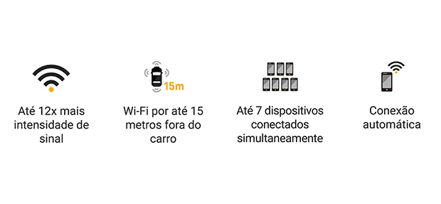 Benefícios do Wi-Fi da nova picape Chevrolet S10 High Country 2021