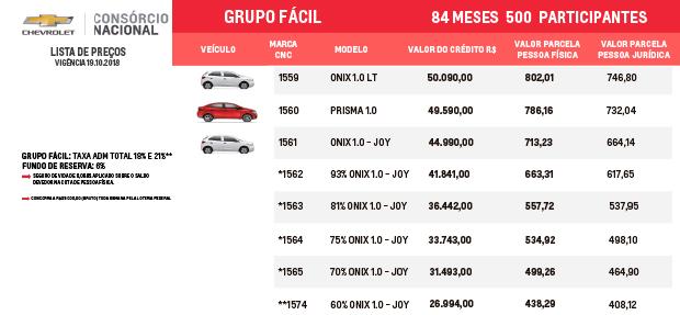 Tabela de preços Consórcio Nacional Chevrolet para Grupo Fácil