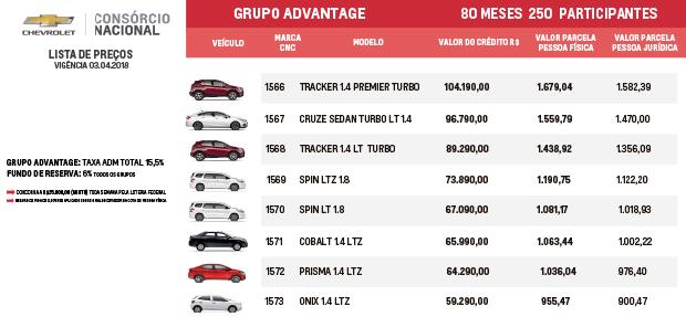 Tabela de preços Consórcio Nacional Chevrolet para Grupo Advantage